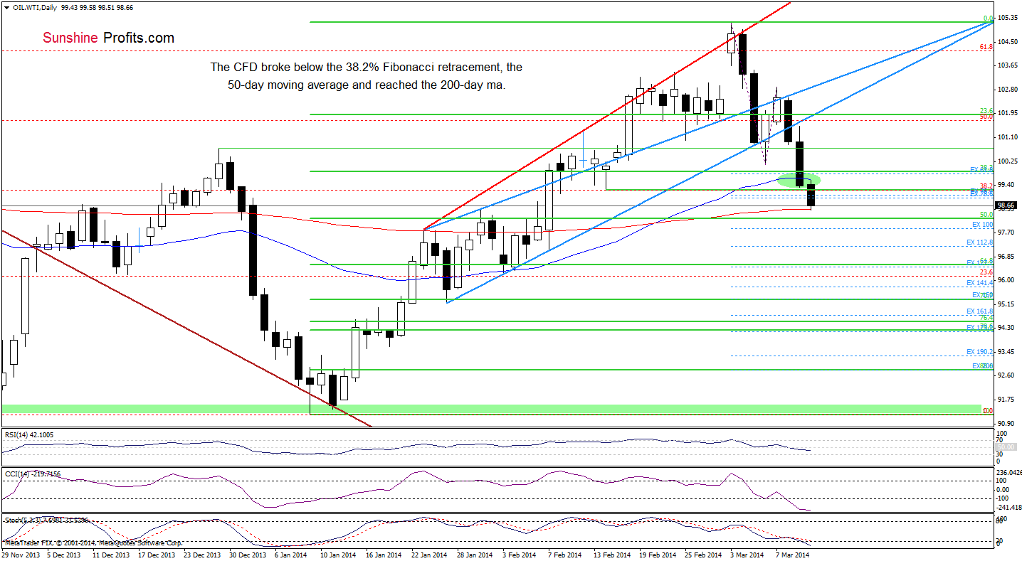 Situation des WTI Crude Oils (CFD)