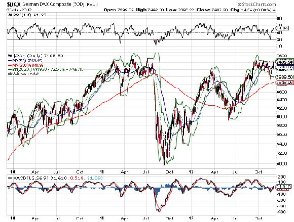 Dax-Chart: gebrochener mittelfristiger Aufwärtstrend und mögliches Doppeltop